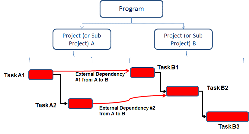 Muti-Project Example