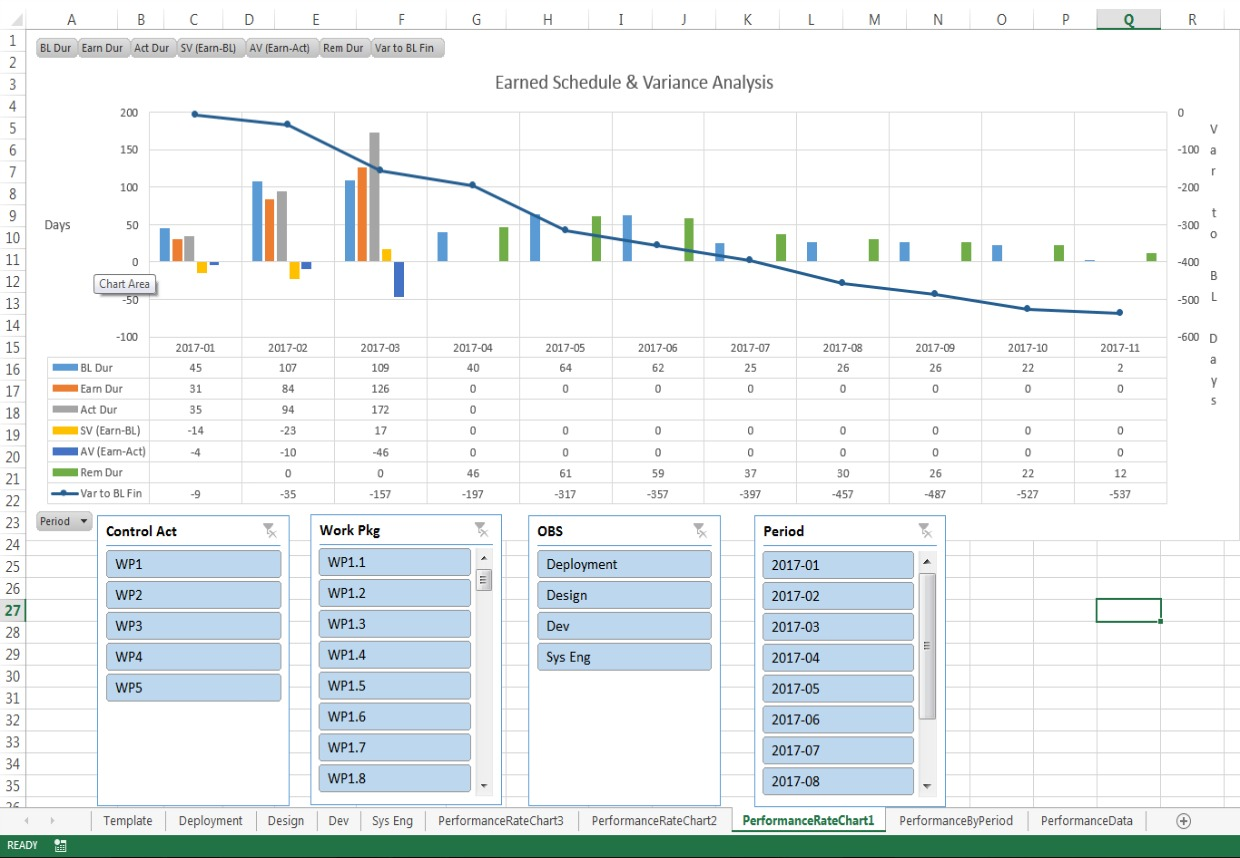 SSI Earned Schedule & Variance Analysis