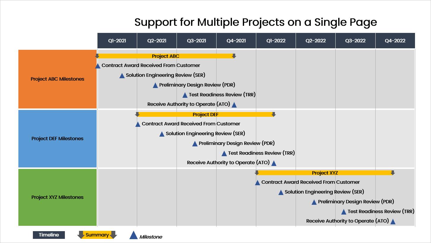 Presentation Pro Multi-Project Example