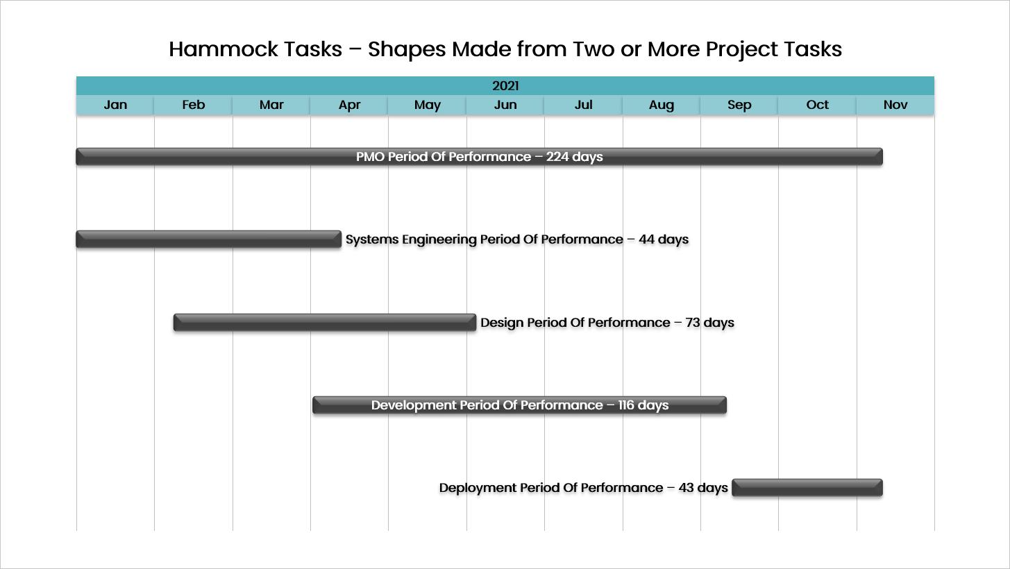 Presentation Pro Hammock Tasks Example