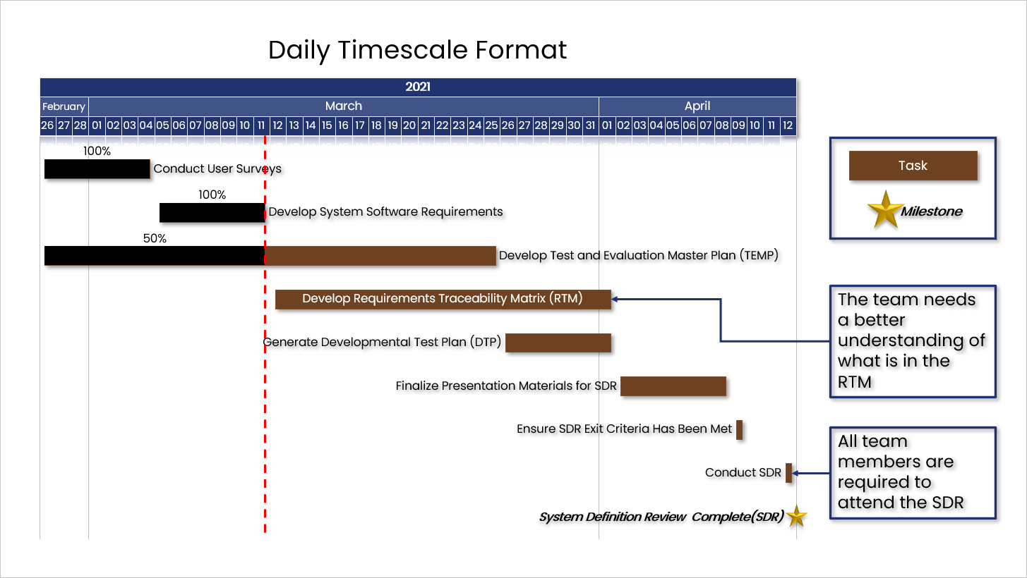 Presentation Pro Daily Timescale Example