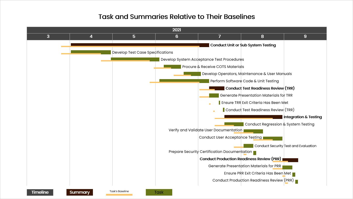 Presentation Pro Tasks And Baselines Example