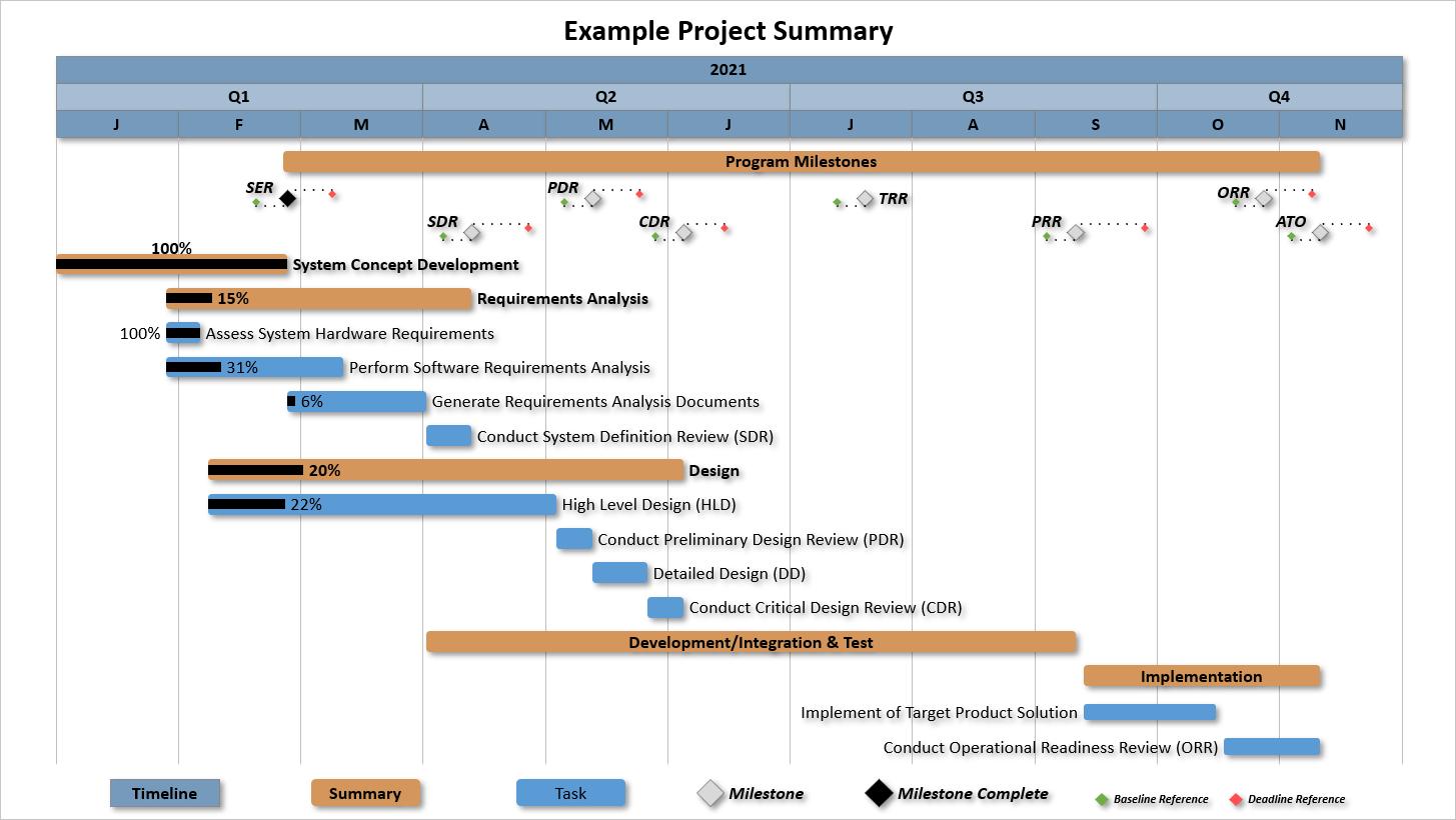 Presentation Pro Project Summary Waterfall Example