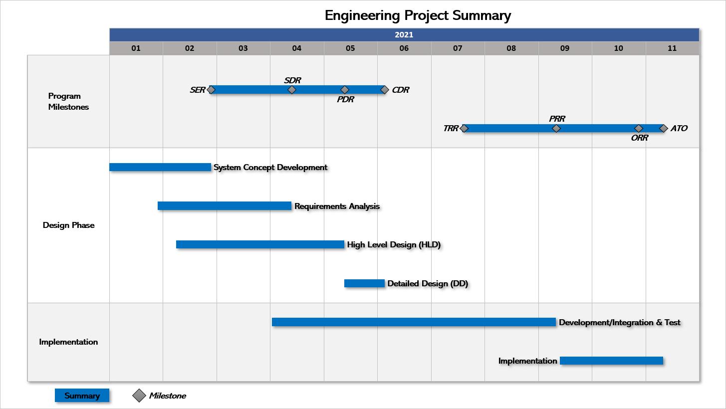 Presentation Pro Project Summary Swimlane Example