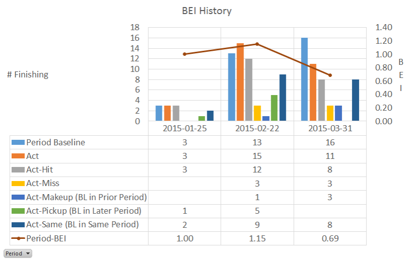Baseline Execution Index (BEI) Report