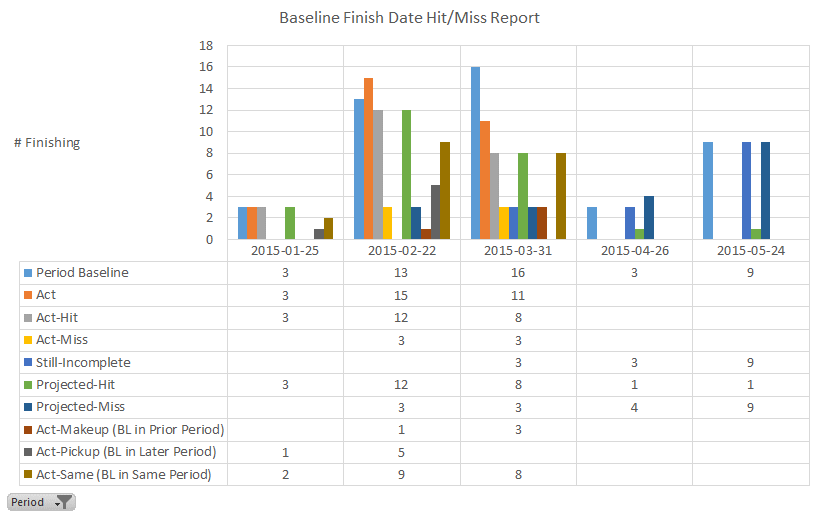 Baseline Finish Date Hit Miss Report