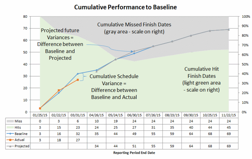 Cumulative Performance to Baseline Report