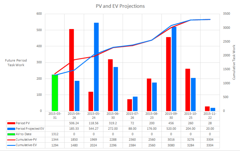 PV and EV Projections Chart