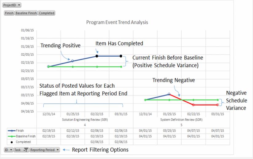 Program Event Trend Analysis
