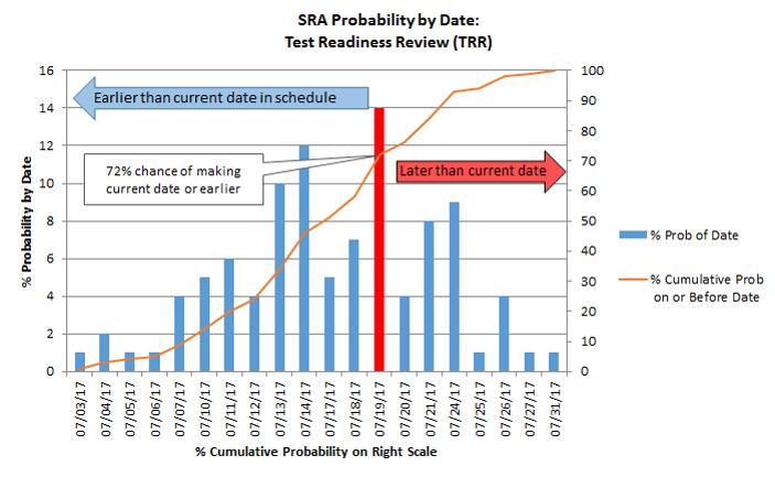Schedule Risk Assessment Chart